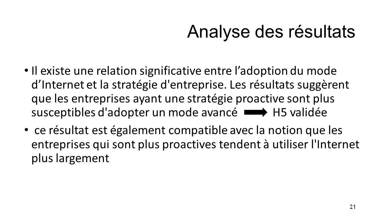 Analyse des résultats Il existe une relation significative entre ladoption du mode dInternet et la stratégie d'entreprise. Les résultats suggèrent que
