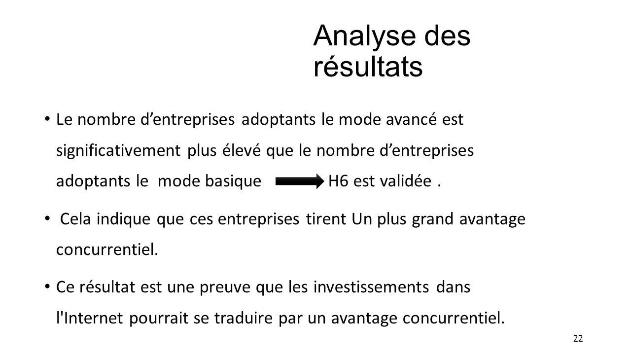 Analyse des résultats Le nombre dentreprises adoptants le mode avancé est significativement plus élevé que le nombre dentreprises adoptants le mode ba
