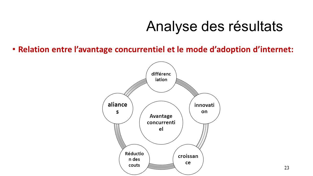 Analyse des résultats Relation entre lavantage concurrentiel et le mode dadoption dinternet: Avantage concurrenti el différenc iation innovati on croi
