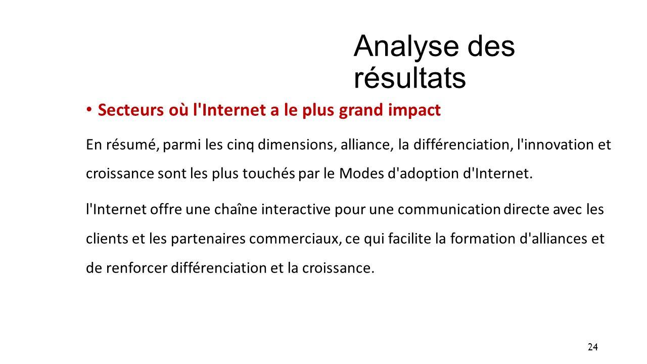 Analyse des résultats Secteurs où l'Internet a le plus grand impact En résumé, parmi les cinq dimensions, alliance, la différenciation, l'innovation e