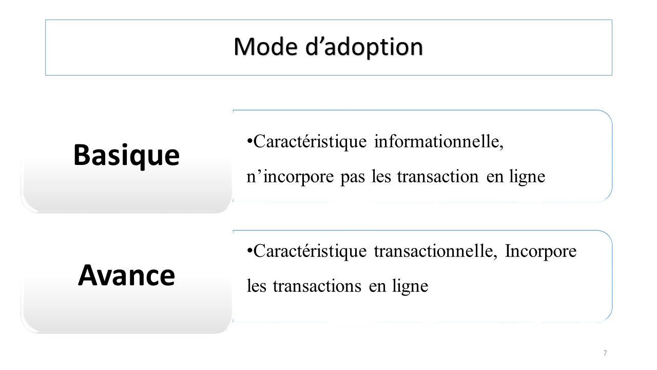 Caractéristique informationnelle, nincorpore pas les transaction en ligne Basique Caractéristique transactionnelle, Incorpore les transactions en lign
