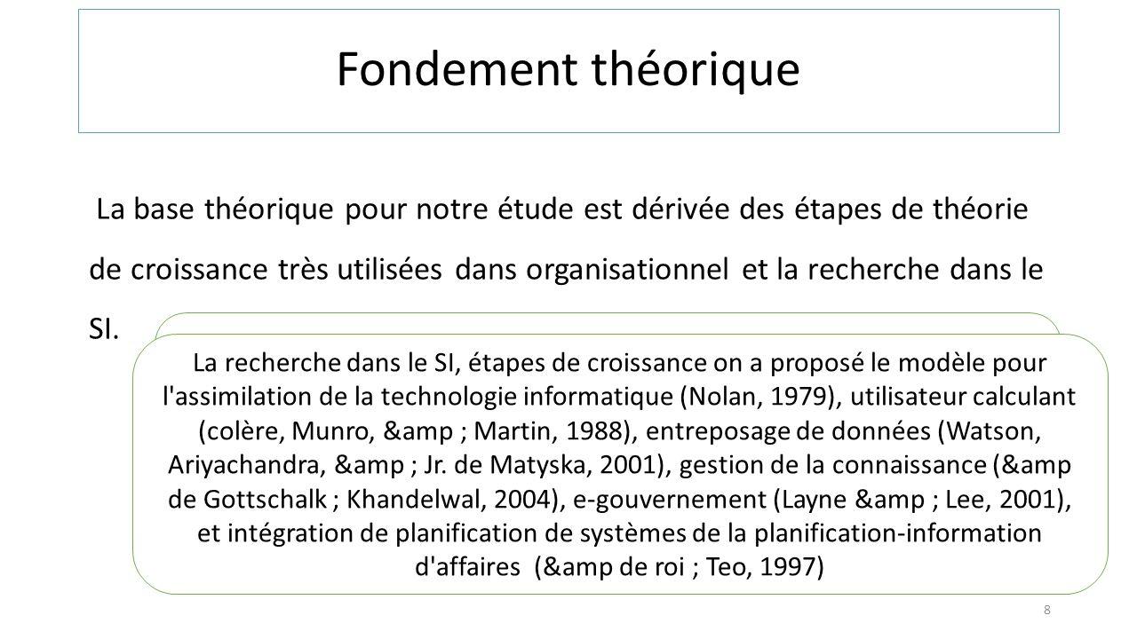 Fondement théorique La base théorique pour notre étude est dérivée des étapes de théorie de croissance très utilisées dans organisationnel et la reche