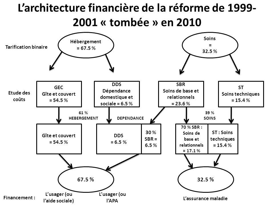 conférence n°6 : «Médico-social : les nouveaux modes de tarification dans les EHPAD : pourquoi et comment ? » Jean-Pierre HARDY