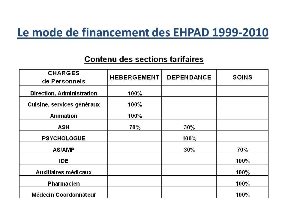 Larchitecture financière de la réforme de 1999- 2001 « tombée » en 2010 Hébergement = 67.5 % Soins = 32.5 % GEC Gîte et couvert = 54.5 % DDS Dépendanc