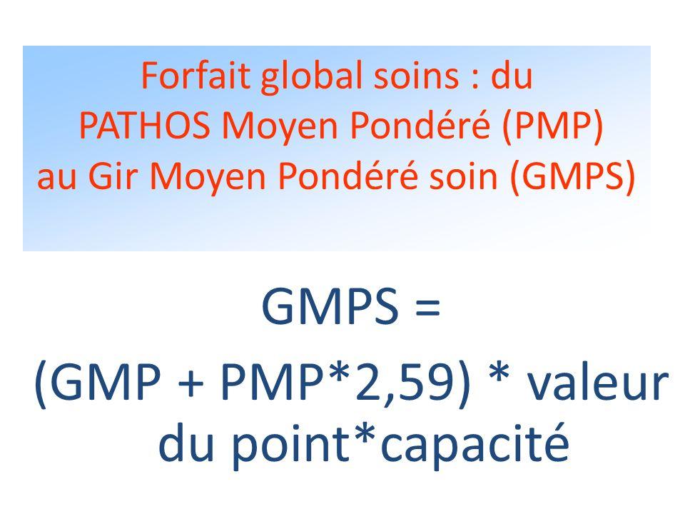 Le montant du forfait global relatif à la dépendance GMP * la capacité agréée * valeur départementale du point GIR dépendance arrêtée par le président
