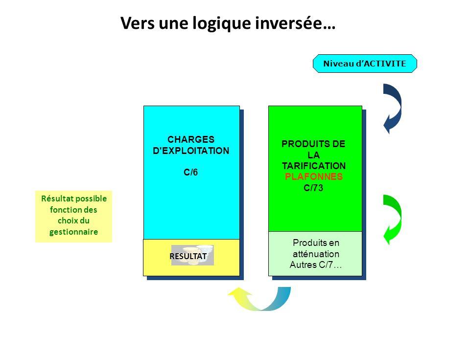 Les 4 A dun ESMS : F4A Administrer-gérer Administrer-gérer Abriter-Héberger Abriter-Héberger Alimenter – Restaurer Alimenter – Restaurer Accompagner (