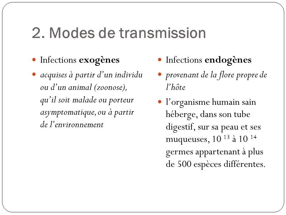 2. Modes de transmission Infections exogènes acquises à partir dun individu ou dun animal (zoonose), quil soit malade ou porteur asymptomatique, ou à