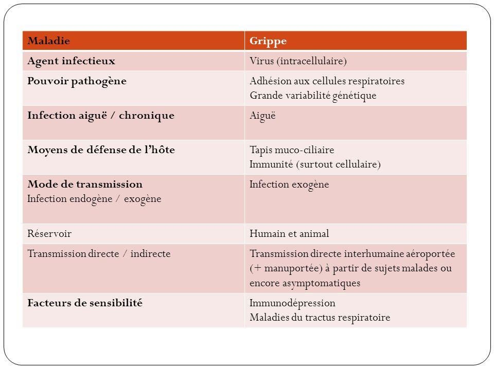 MaladieGrippe Agent infectieuxVirus (intracellulaire) Pouvoir pathogèneAdhésion aux cellules respiratoires Grande variabilité génétique Infection aigu
