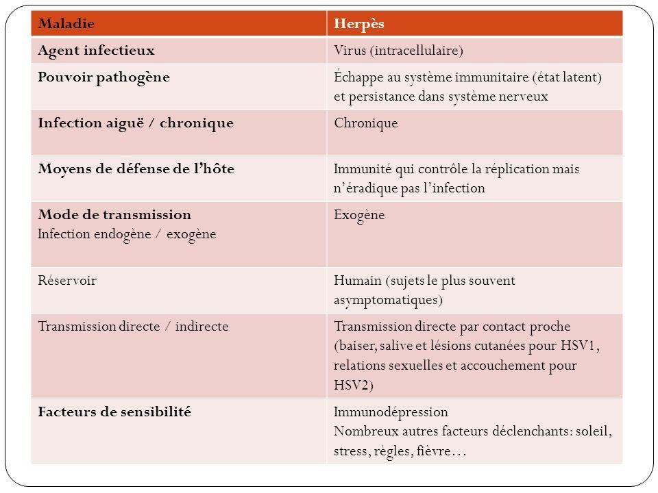 MaladieHerpès Agent infectieuxVirus (intracellulaire) Pouvoir pathogèneÉchappe au système immunitaire (état latent) et persistance dans système nerveu