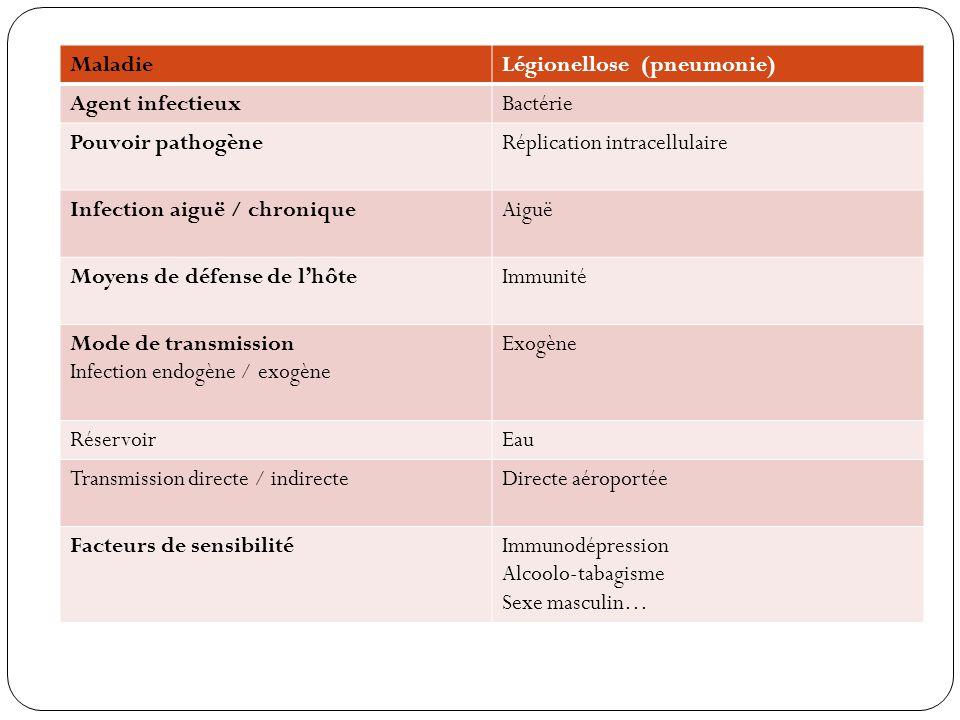 MaladieLégionellose (pneumonie) Agent infectieuxBactérie Pouvoir pathogèneRéplication intracellulaire Infection aiguë / chroniqueAiguë Moyens de défen