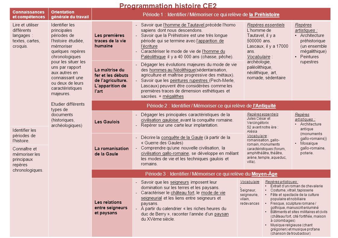 Connaissances et compétences Orientation générale du travail Période 1 : Identifier / Mémoriser ce qui relève de la Préhistoire Lire et utiliser diffé