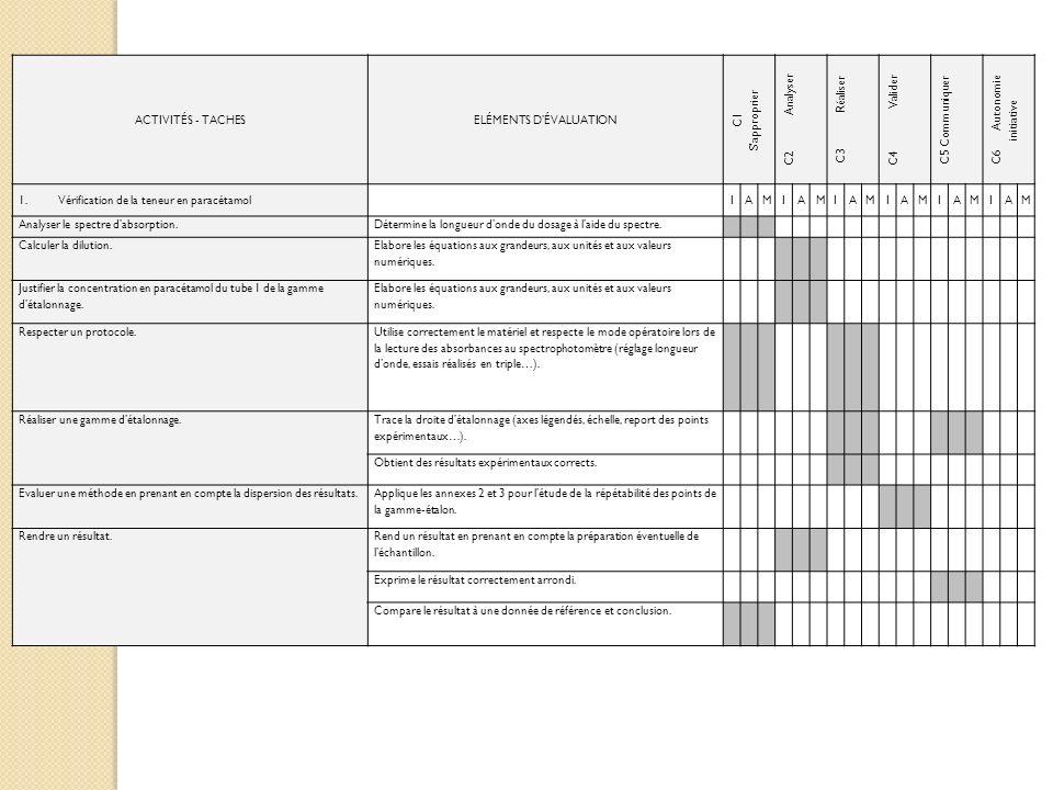 ACTIVITÉS - TACHESELÉMENTS DÉVALUATION C1 Sapproprier C2 Analyser C3 Réaliser C4 Valider C5 Communiquer C6 Autonomie initiative 1.Vérification de la t