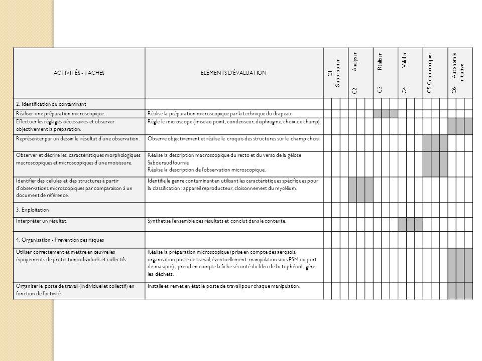 ACTIVITÉS - TACHESELÉMENTS DÉVALUATION C1 Sapproprier C2 Analyser C3 Réaliser C4 Valider C5 Communiquer C6 Autonomie initiative 2. Identification du c