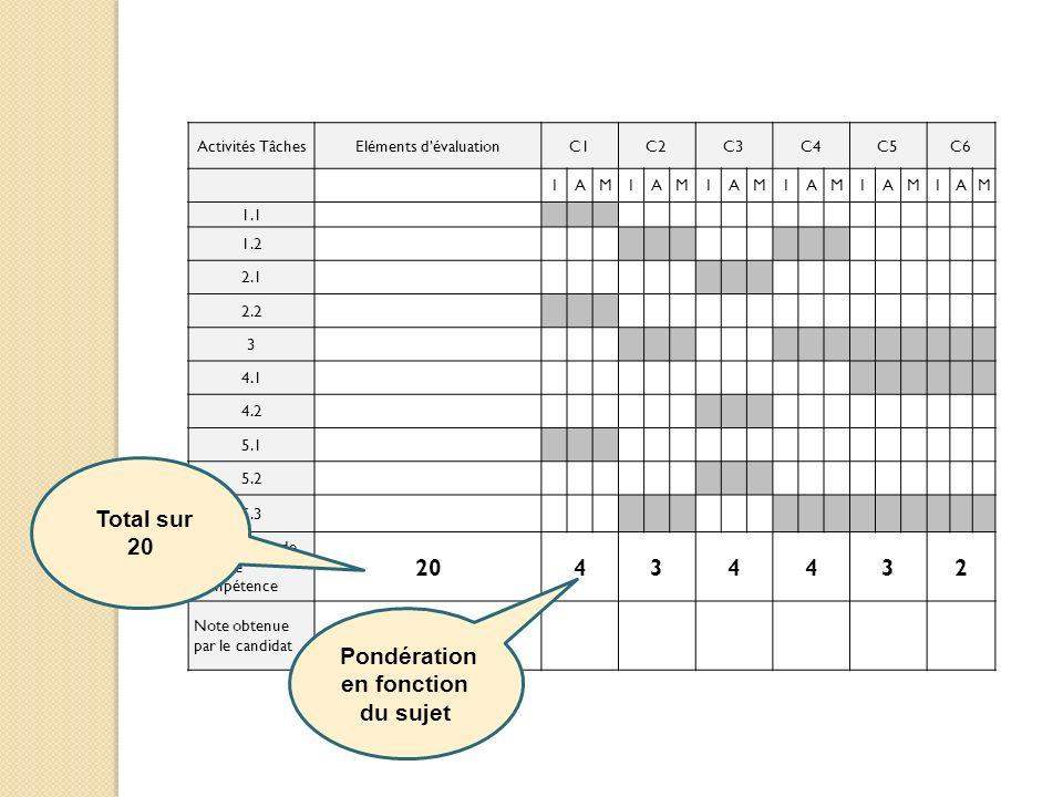 Activités TâchesEléments dévaluationC1C2C3C4C5C6 IAMIAMIAMIAMIAMIAM 1.1 1.2 2.1 2.2 3 4.1 4.2 5.1 5.2 5.3 Pondération de chaque compétence 20434432 No