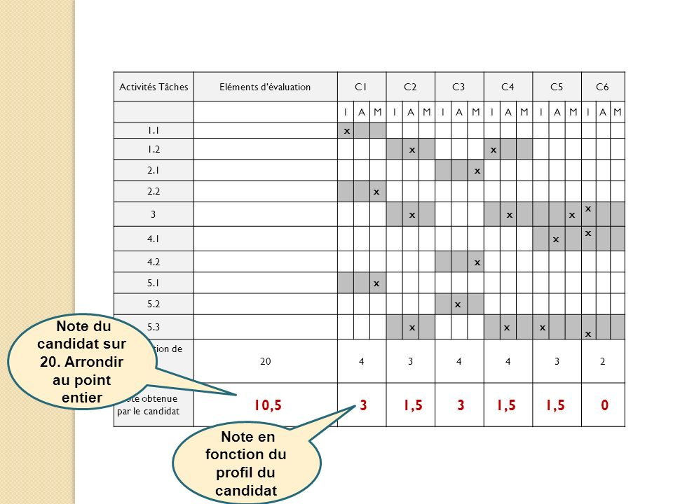 Activités TâchesEléments dévaluationC1C2C3C4C5C6 IAMIAMIAMIAMIAMIAM 1.1 x 1.2 x x 2.1 x 2.2 x 3 x x x x 4.1 x x 4.2 x 5.1 x 5.2 x 5.3 x x x x Pondérat