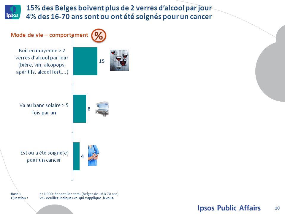 15% des Belges boivent plus de 2 verres dalcool par jour 4% des 16-70 ans sont ou ont été soignés pour un cancer 10 Mode de vie – comportement Base :n