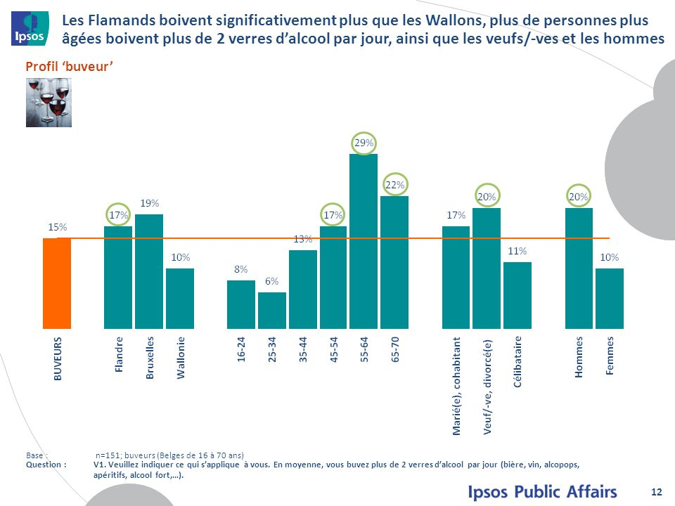 Les Flamands boivent significativement plus que les Wallons, plus de personnes plus âgées boivent plus de 2 verres dalcool par jour, ainsi que les veu