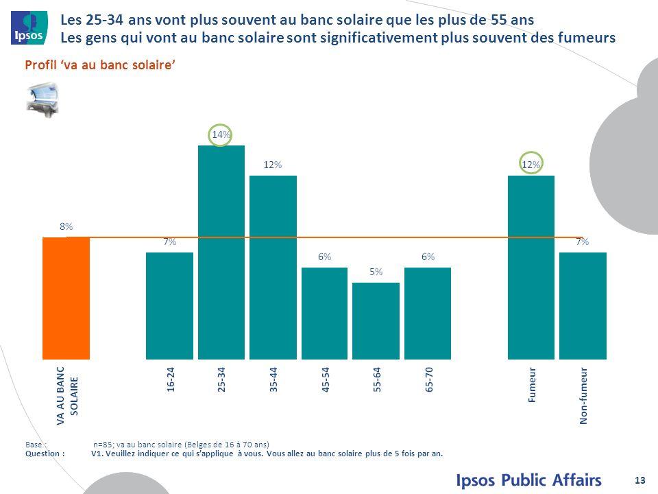 Les 25-34 ans vont plus souvent au banc solaire que les plus de 55 ans Les gens qui vont au banc solaire sont significativement plus souvent des fumeu