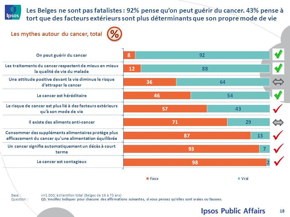 Les Belges ne sont pas fatalistes : 92% pense quon peut guérir du cancer. 43% pense à tort que des facteurs extérieurs sont plus déterminants que son