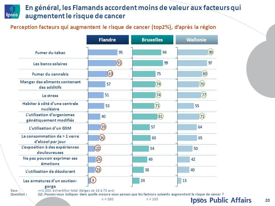 FlandreBruxellesWallonie n = 580n = 100n = 320 En général, les Flamands accordent moins de valeur aux facteurs qui augmentent le risque de cancer 20 P