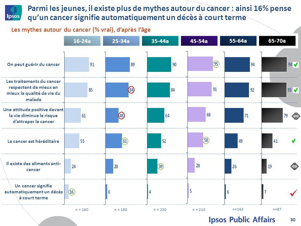 16-24a25-34a35-44a45-54a55-64a65-70a n = 160n = 180n = 200n = 210n=163n=87 On peut guérir du cancer Les traitements du cancer respectent de mieux en m