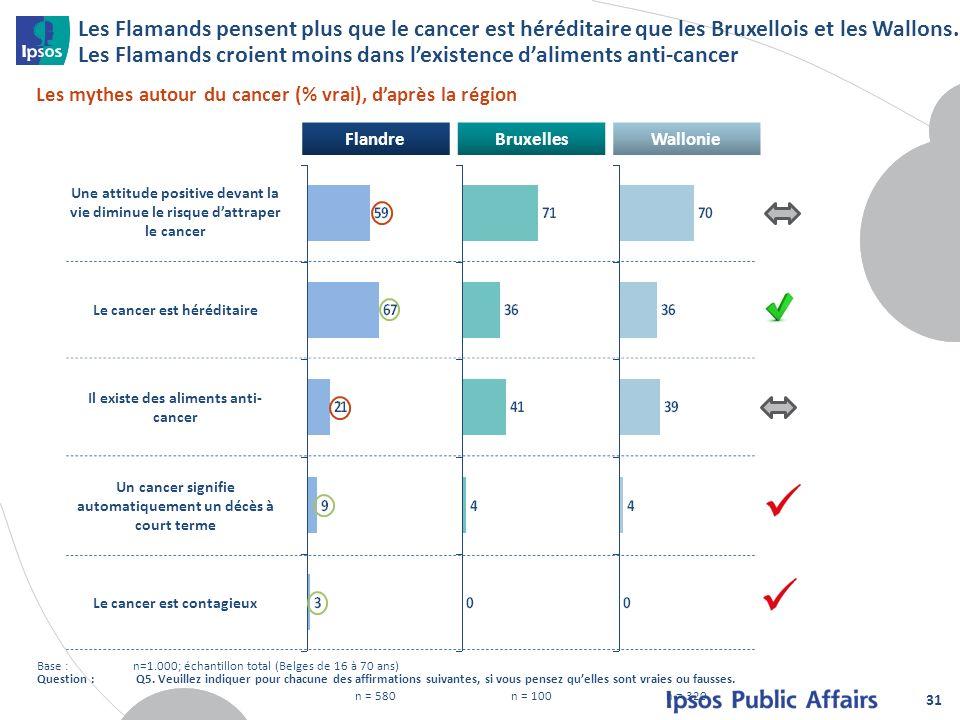 FlandreBruxellesWallonie n = 580n = 100n = 320 Les Flamands pensent plus que le cancer est héréditaire que les Bruxellois et les Wallons. Les Flamands
