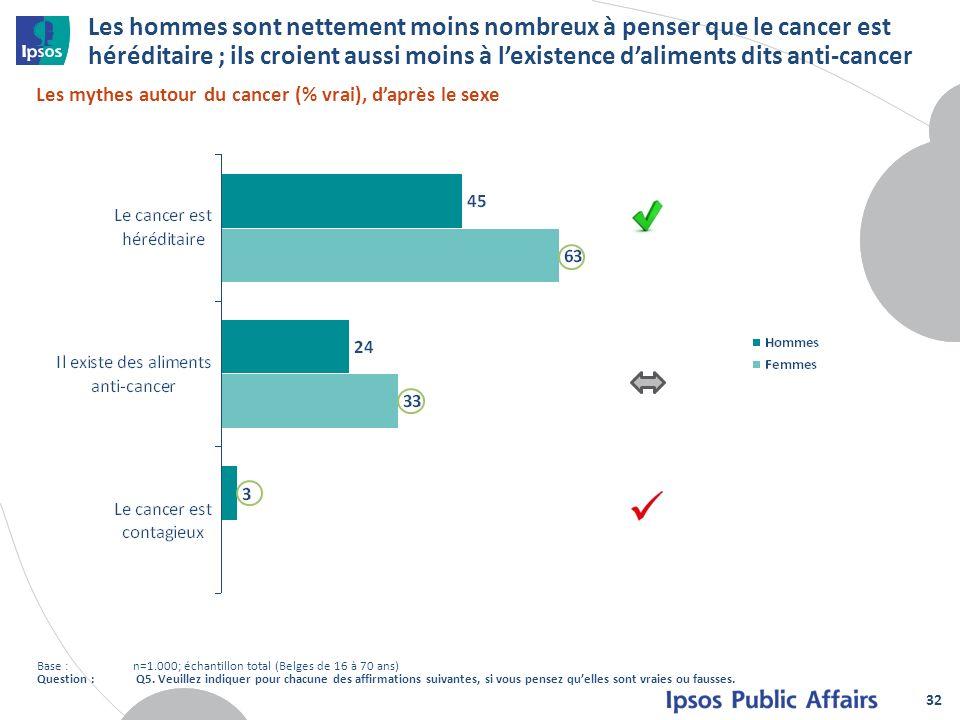 Les hommes sont nettement moins nombreux à penser que le cancer est héréditaire ; ils croient aussi moins à lexistence daliments dits anti-cancer 32 L