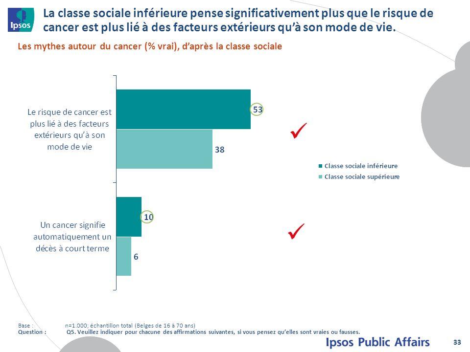 La classe sociale inférieure pense significativement plus que le risque de cancer est plus lié à des facteurs extérieurs quà son mode de vie. 33 Les m