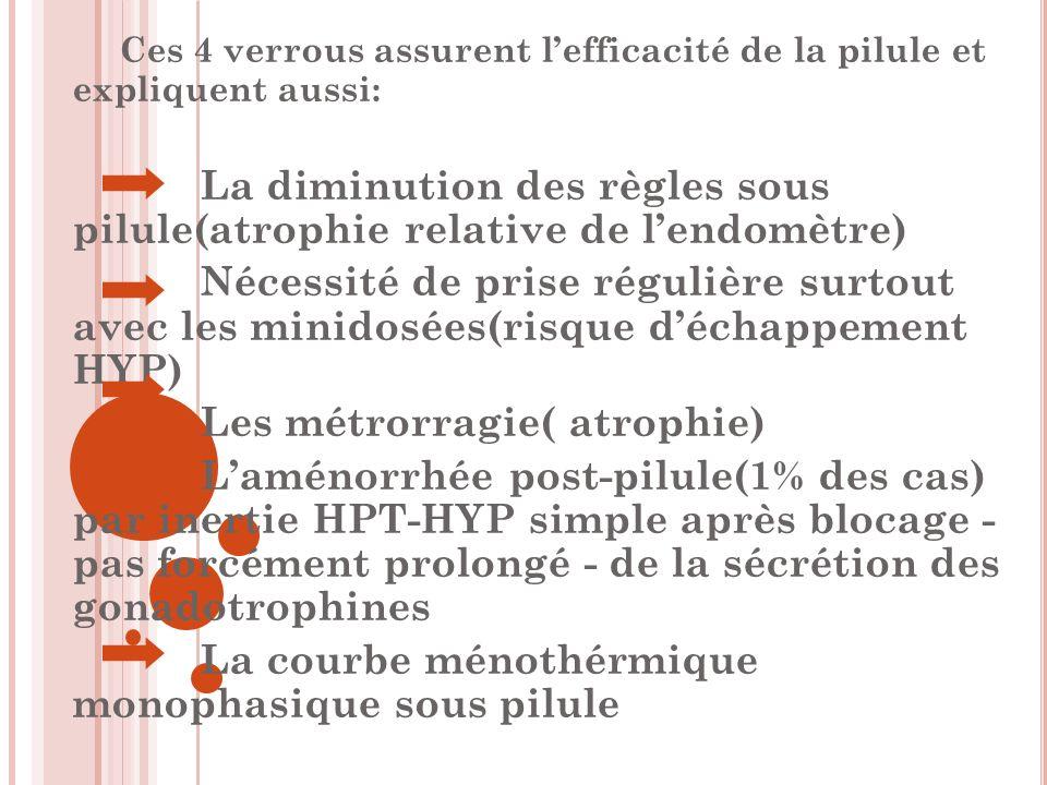 Ces 4 verrous assurent lefficacité de la pilule et expliquent aussi: La diminution des règles sous pilule(atrophie relative de lendomètre) Nécessité de prise régulière surtout avec les minidosées(risque déchappement HYP) Les métrorragie( atrophie) Laménorrhée post-pilule(1% des cas) par inertie HPT-HYP simple après blocage - pas forcément prolongé - de la sécrétion des gonadotrophines La courbe ménothérmique monophasique sous pilule