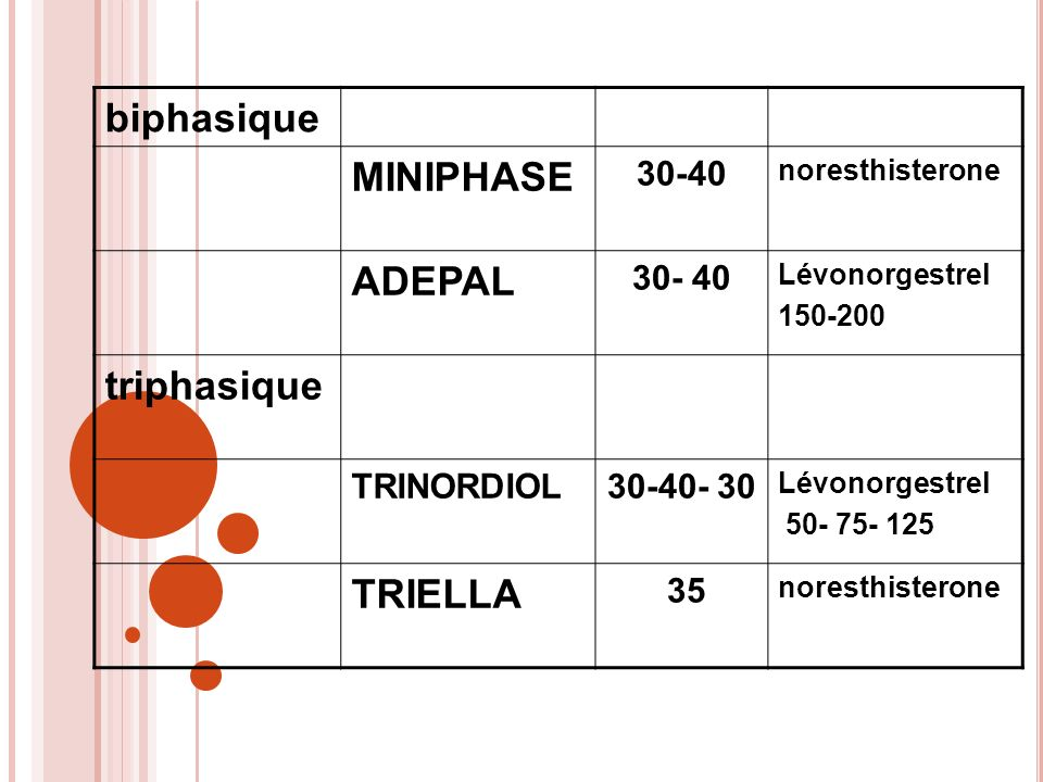 biphasique MINIPHASE 30-40 noresthisterone ADEPAL 30- 40 Lévonorgestrel 150-200 triphasique TRINORDIOL30-40- 30 Lévonorgestrel 50- 75- 125 TRIELLA 35