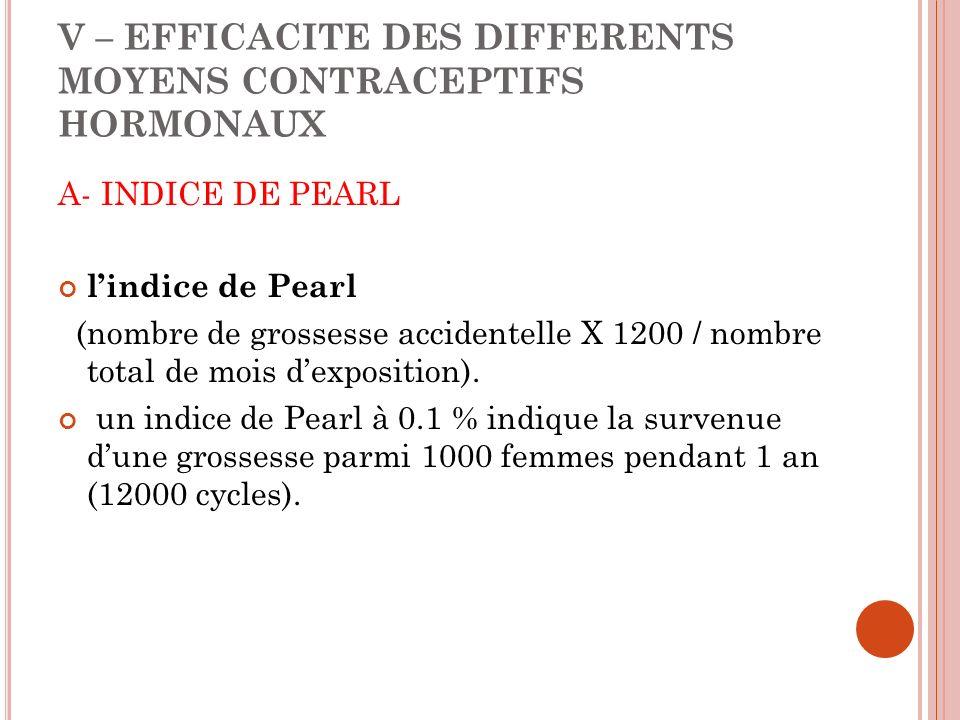 V – EFFICACITE DES DIFFERENTS MOYENS CONTRACEPTIFS HORMONAUX A- INDICE DE PEARL lindice de Pearl (nombre de grossesse accidentelle X 1200 / nombre total de mois dexposition).