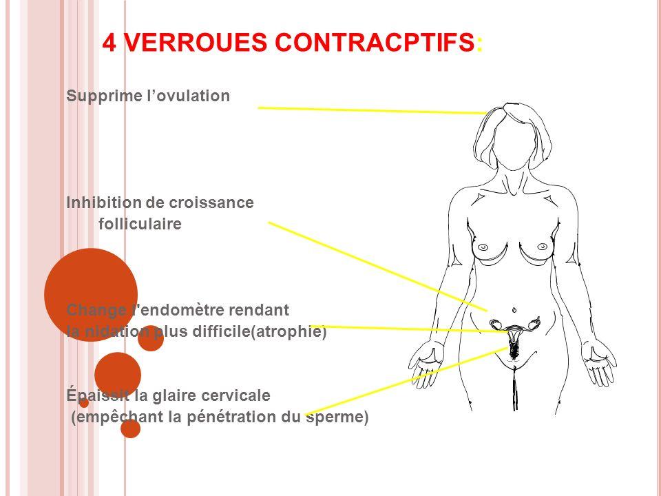 4 VERROUES CONTRACPTIFS: Supprime lovulation Inhibition de croissance folliculaire Change l endomètre rendant la nidation plus difficile(atrophie) Épaissit la glaire cervicale (empêchant la pénétration du sperme)