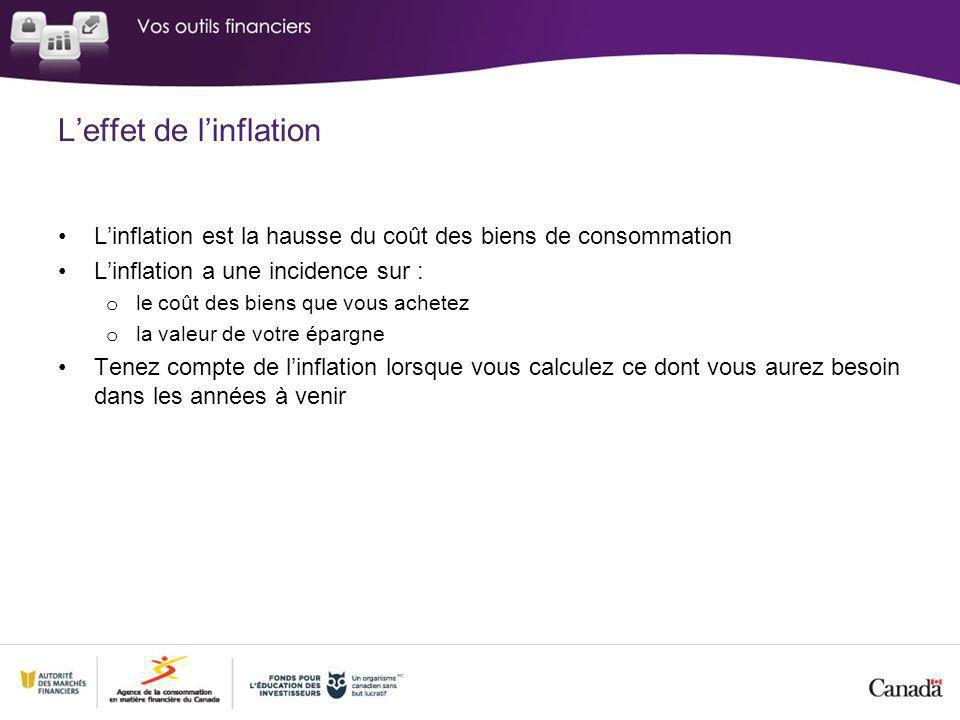 Linflation est la hausse du coût des biens de consommation Linflation a une incidence sur : o le coût des biens que vous achetez o la valeur de votre épargne Tenez compte de linflation lorsque vous calculez ce dont vous aurez besoin dans les années à venir