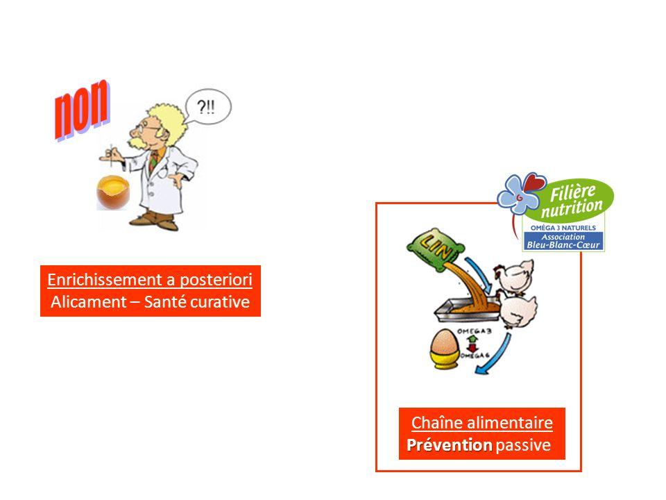 Enrichissement a posteriori Alicament – Santé curative Chaîne alimentaire Prévention Prévention passive