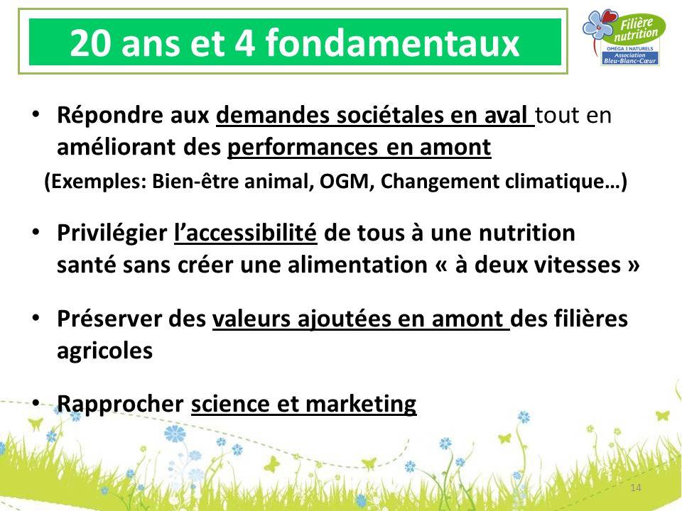 20 ans et 4 fondamentaux Répondre aux demandes sociétales en aval tout en améliorant des performances en amont (Exemples: Bien-être animal, OGM, Chang