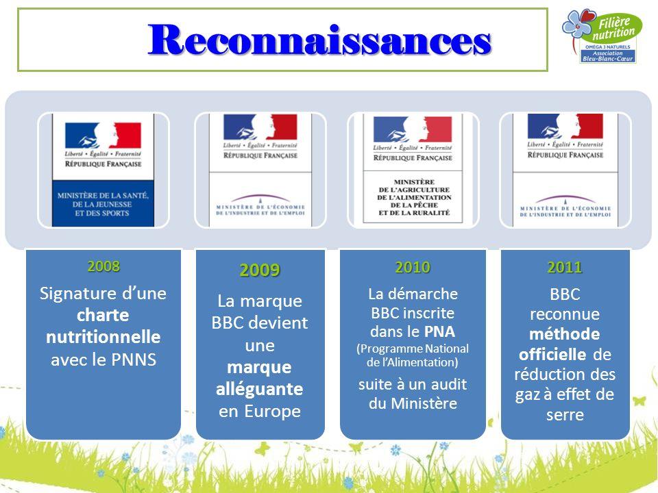 Reconnaissances2008 Signature dune charte nutritionnelle avec le PNNS2009 La marque BBC devient une marque alléguante en Europe2010 La démarche BBC in