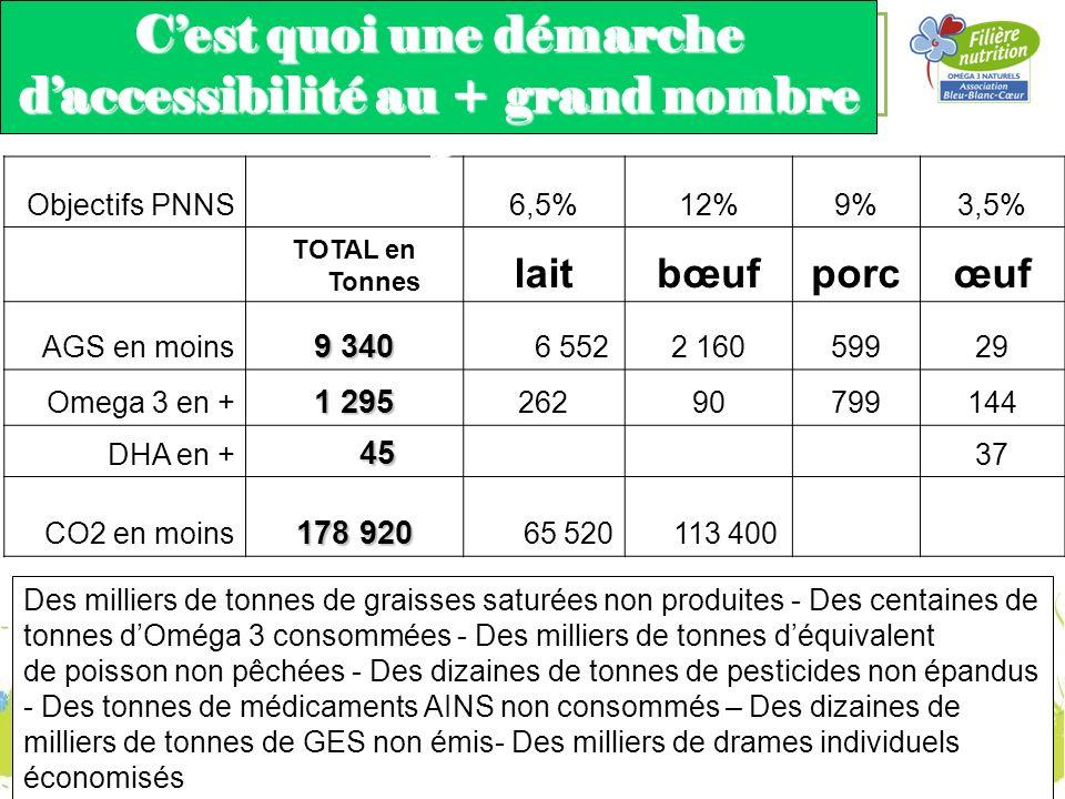 Objectifs PNNS 6,5%12%9%3,5% TOTAL en Tonnes laitbœufporcœuf AGS en moins 9 340 6 5522 16059929 Omega 3 en + 1 295 26290799144 DHA en + 45 45 37 CO2 e