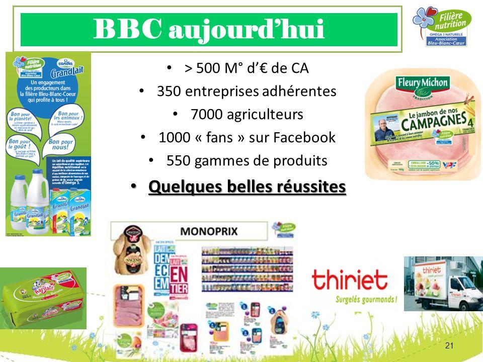 BBC aujourdhui 21 > 500 M° d de CA 350 entreprises adhérentes 7000 agriculteurs 1000 « fans » sur Facebook 550 gammes de produits Quelques belles réus