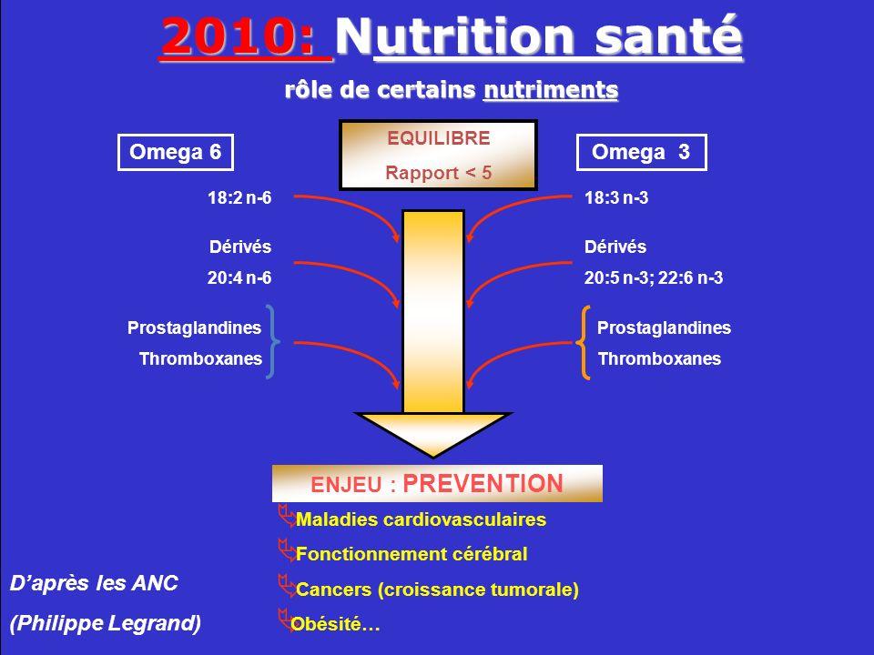 Maladies cardiovasculaires Fonctionnement cérébral Cancers (croissance tumorale) Obésité EQUILIBRE Rapport < 5 Omega 6Omega 3 ENJEU : PREVENTION 18:2 n-6 Dérivés 20:4 n-6 18:3 n-3 Dérivés 20:5 n-3; 22:6 n-3 Prostaglandines Thromboxanes Prostaglandines Thromboxanes Adapté de Philippe Legrand A lagriculture santé… Et à limportance du mode de production Bio-diversanté (Avantage conso ?)