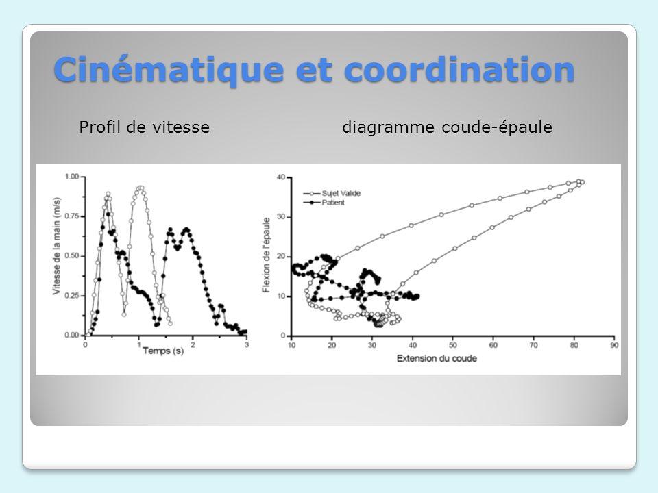 Cinématique et coordination Profil de vitessediagramme coude-épaule