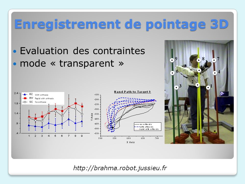 With orthosis Rapid with orthosis No orthosis Enregistrement de pointage 3D Evaluation des contraintes mode « transparent » http://brahma.robot.jussieu.fr