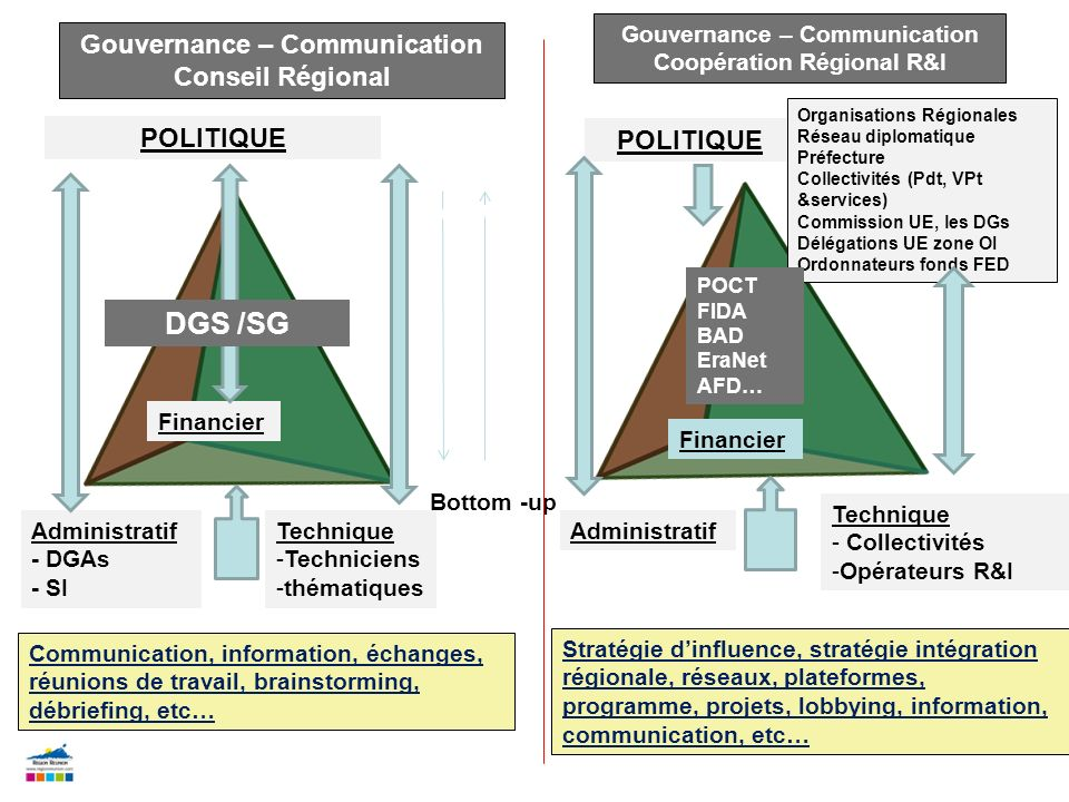 POLITIQUE Administratif - DGAs - SI Technique -Techniciens -thématiques Financier Gouvernance – Communication Conseil Régional Bottom -up Top- down Go
