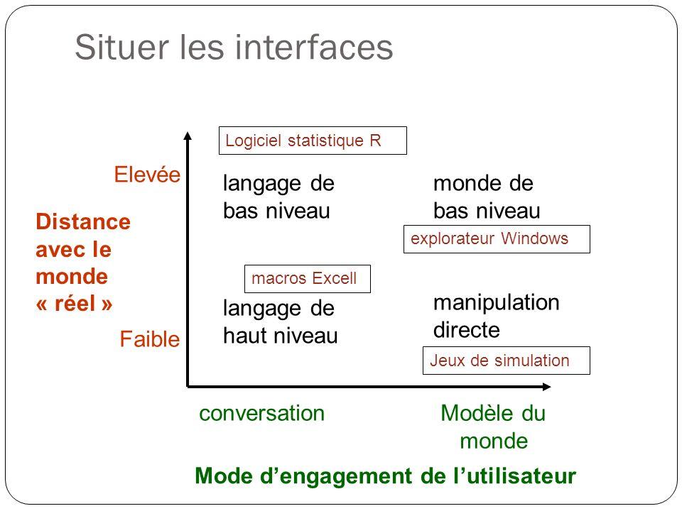 Situer les interfaces Distance avec le monde « réel » Elevée Faible Mode dengagement de lutilisateur conversation Modèle du monde langage de bas nivea