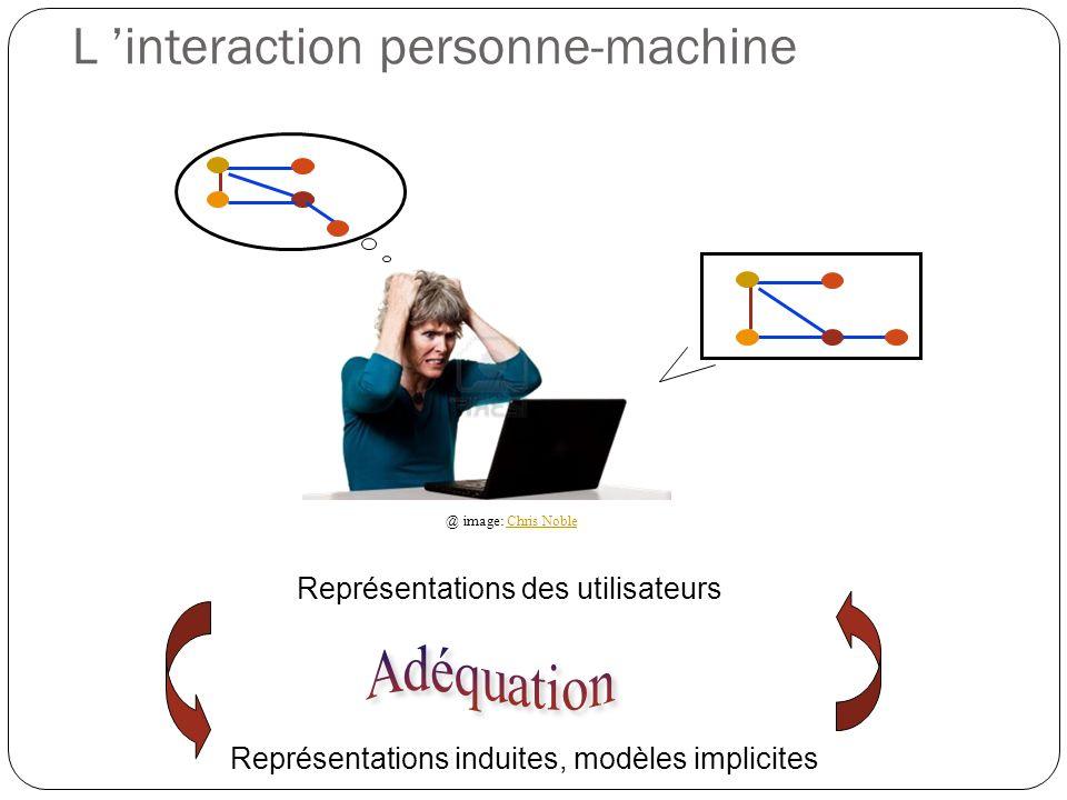 L interaction personne-machine Représentations des utilisateurs Représentations induites, modèles implicites @ image: Chris NobleChris Noble