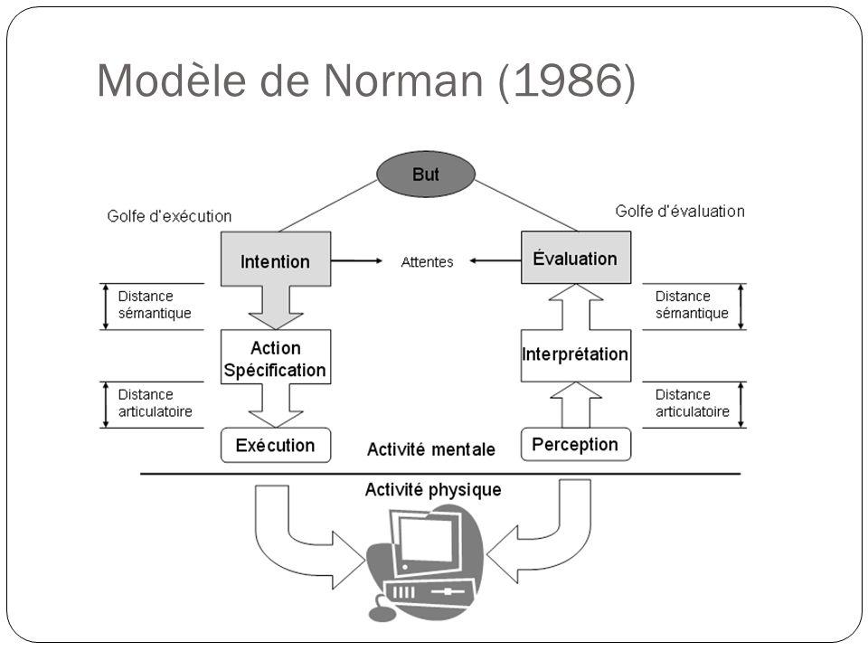 Modèle de Norman (1986)