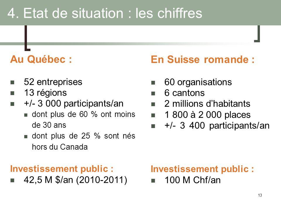 13 Au Québec : 52 entreprises 13 régions +/- 3 000 participants/an dont plus de 60 % ont moins de 30 ans dont plus de 25 % sont nés hors du Canada Inv