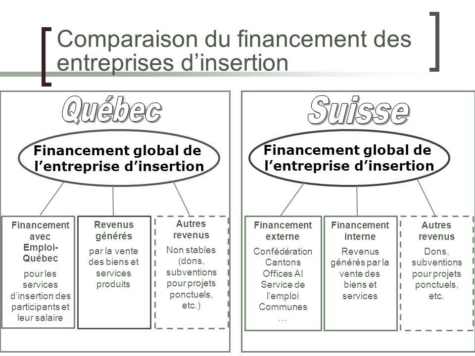 Comparaison du financement des entreprises dinsertion Financement global de lentreprise dinsertion Financement global de lentreprise dinsertion Financ