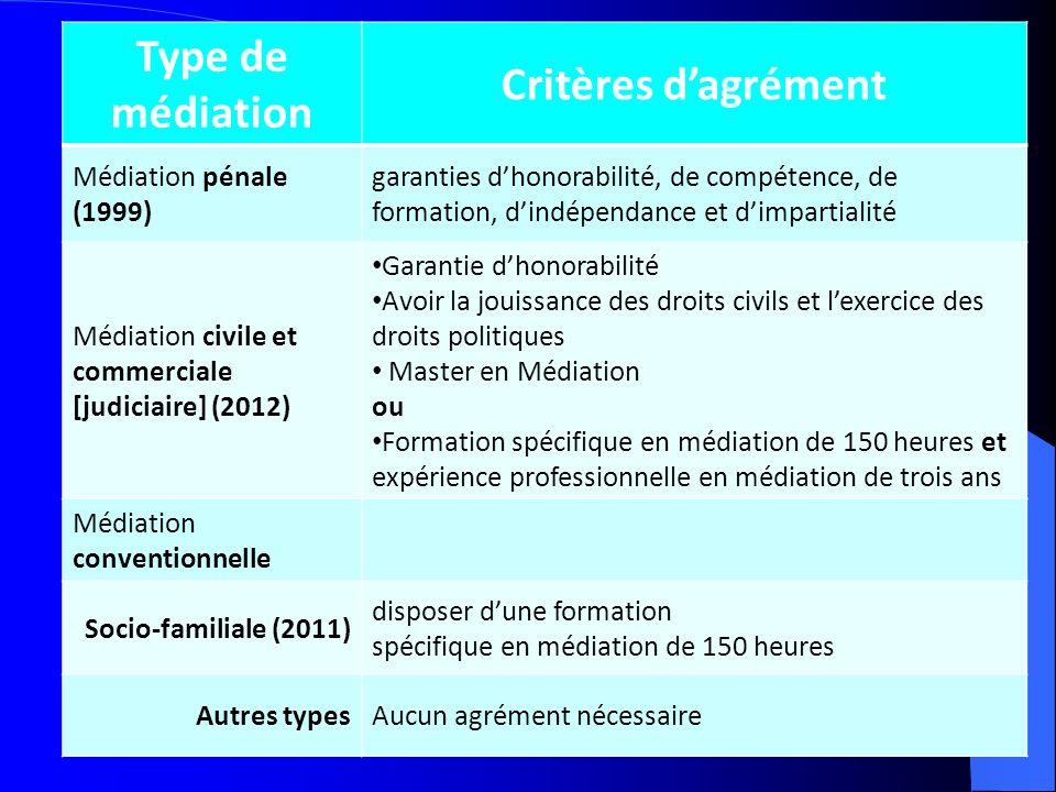 Type de médiation Critères dagrément Médiation pénale (1999) garanties dhonorabilité, de compétence, de formation, dindépendance et dimpartialité Médi