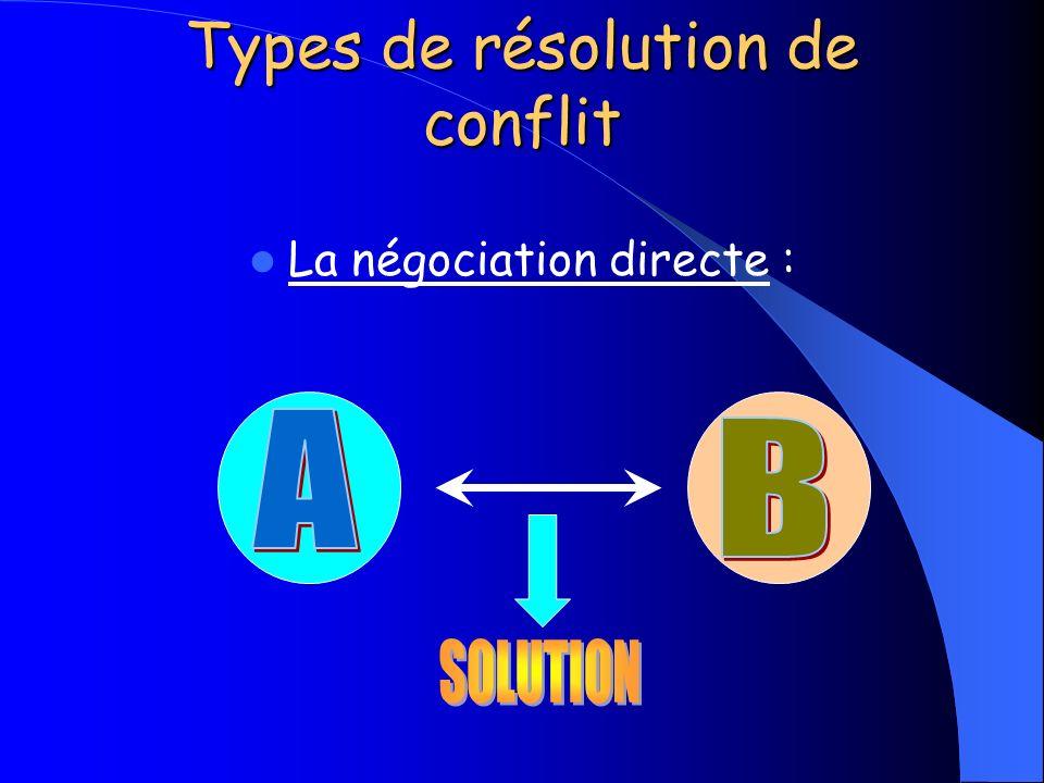 Types de résolution de conflit La négociation directe :