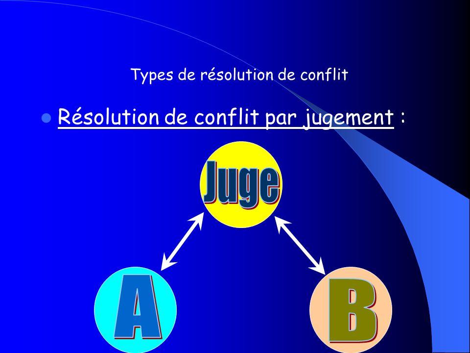La médiation : Types de résolution de conflit